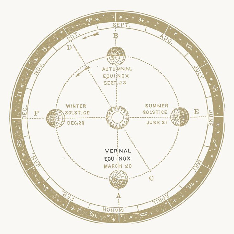 Biodynamické zemědělství se řídí při úkonech lunárním kalendářem. (Makaibari)